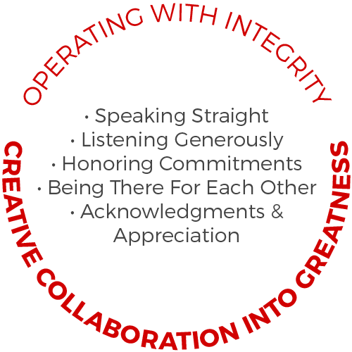Operating with Integrity, Creative Collaboration into Greatness, Speaking Straight, Listening Generously, Honouring Commitments, Being There for Each Other, Acknowledgements and Appreciation, Power Yoga Canada Academy logo